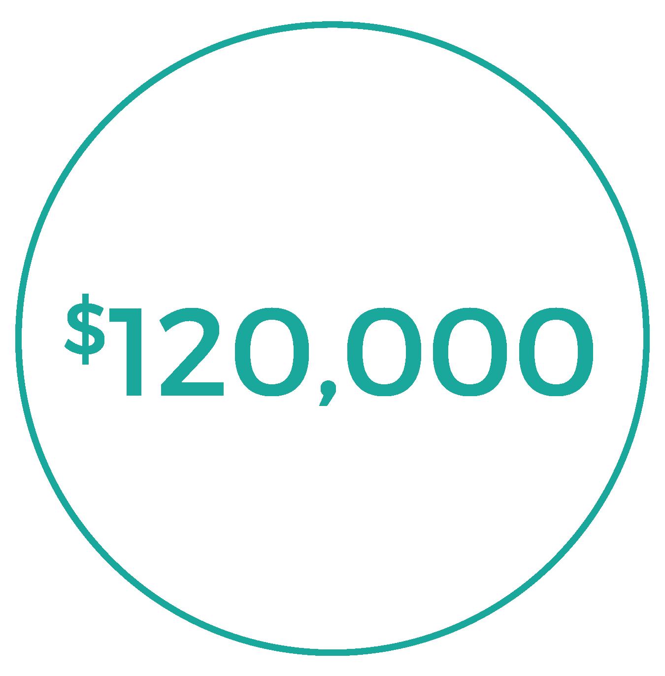 $120,000